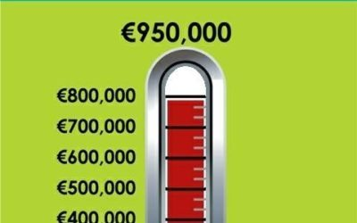 Great News – we have reached the €800,000 mark